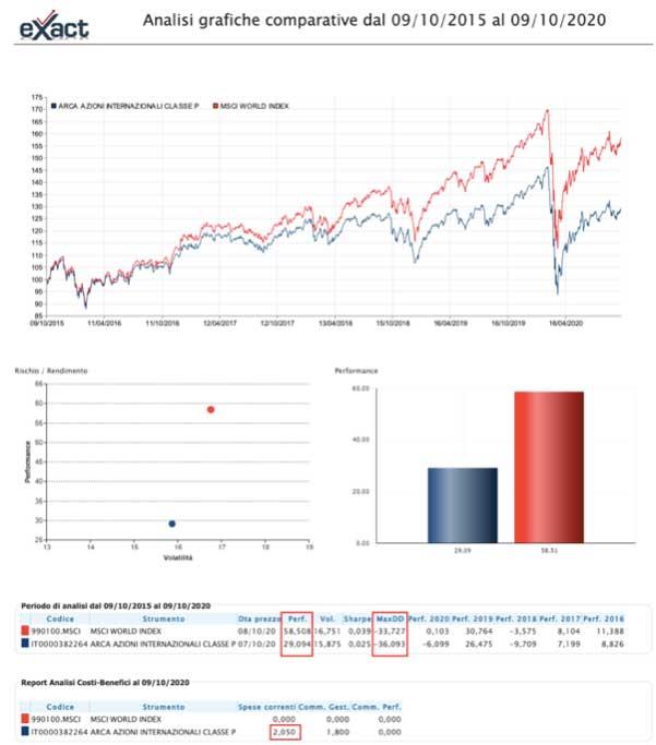 Analisi comparativa fondi
