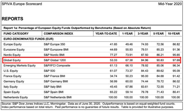 Fondi azionari globali